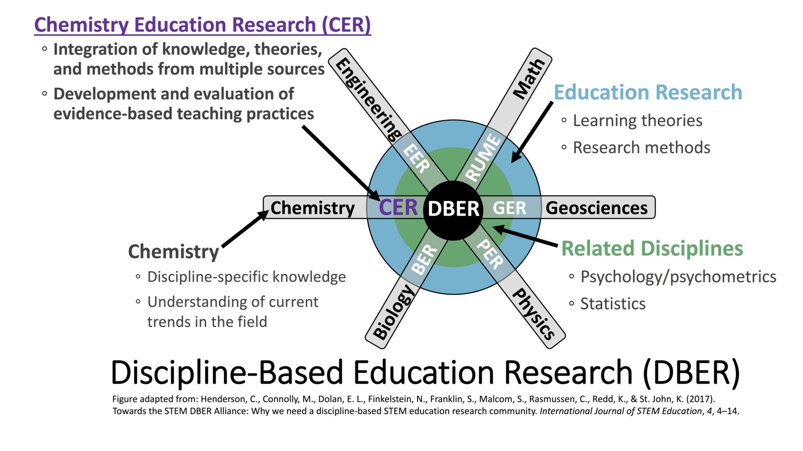 Discipline-Based Education Research diagram